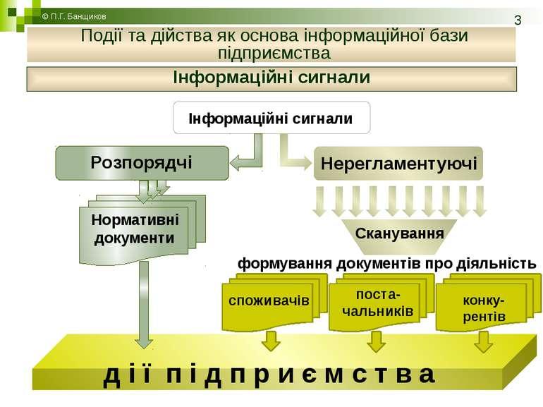 Інформаційні сигнали © П.Г. Банщиков Події та дійства як основа інформаційної...