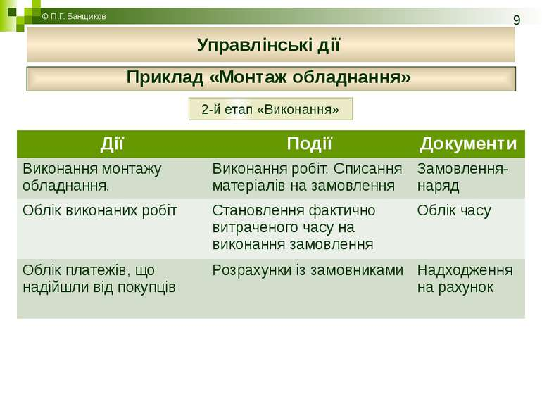 Приклад «Монтаж обладнання» © П.Г. Банщиков Управлінські дії 2-й етап «Викона...
