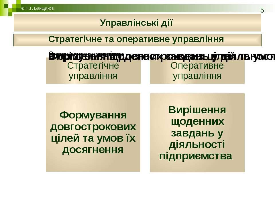 Стратегічне та оперативне управління © П.Г. Банщиков Управлінські дії