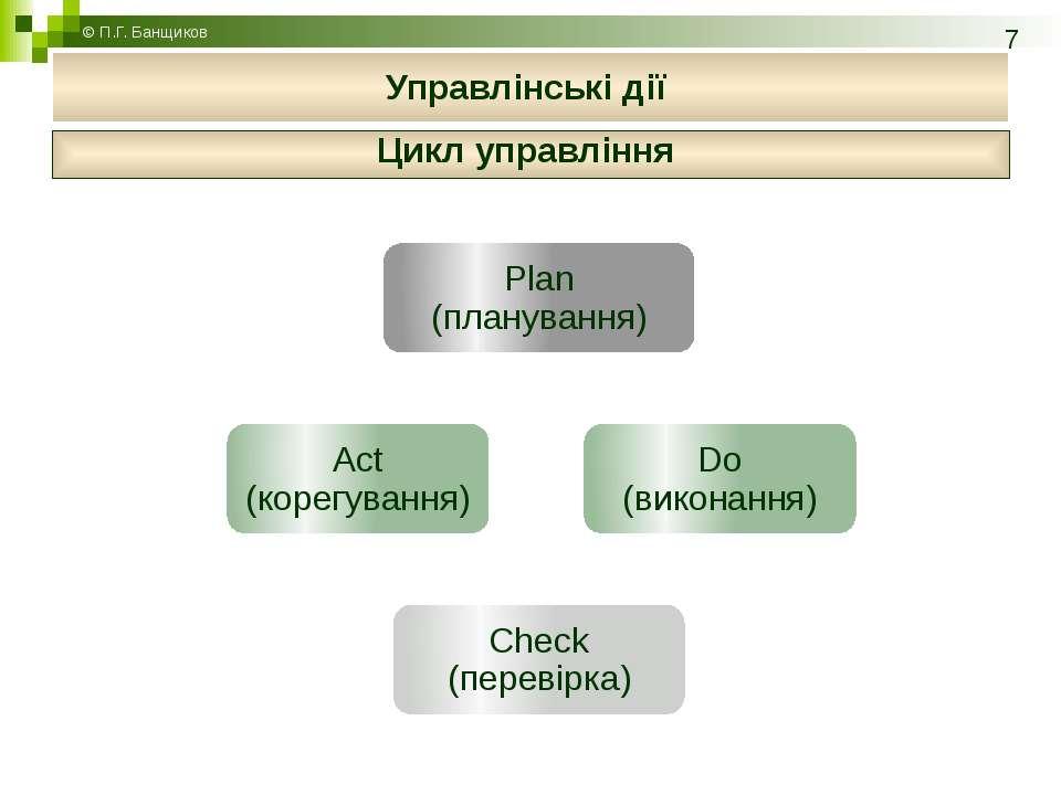 Цикл управління © П.Г. Банщиков Управлінські дії