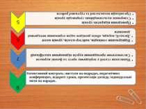 8 Колективний контроль: виступи на педрадах, педагогічних конференціях, відкр...