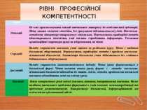 РІВНІ ПРОФЕСІЙНОЇ КОМПЕТЕНТНОСТІ Рівні Критеріїрезультативностиі педагогічної...