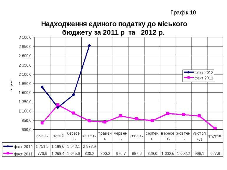 Графік 10