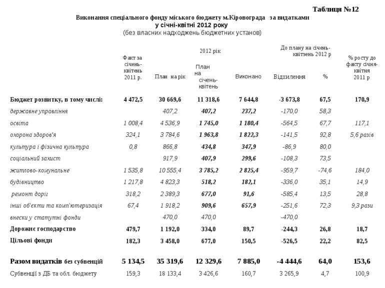 Таблиця №12 Виконання спеціального фонду міського бюджету м.Кіровограда за ви...