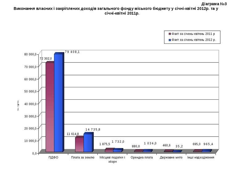 Діаграма №3 Виконання власних і закріплених доходів загального фонду міського...