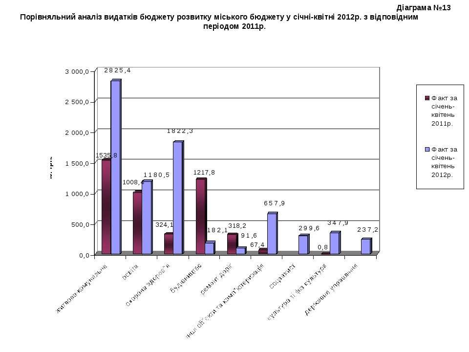 Діаграма №13 Порівняльний аналіз видатків бюджету розвитку міського бюджету у...