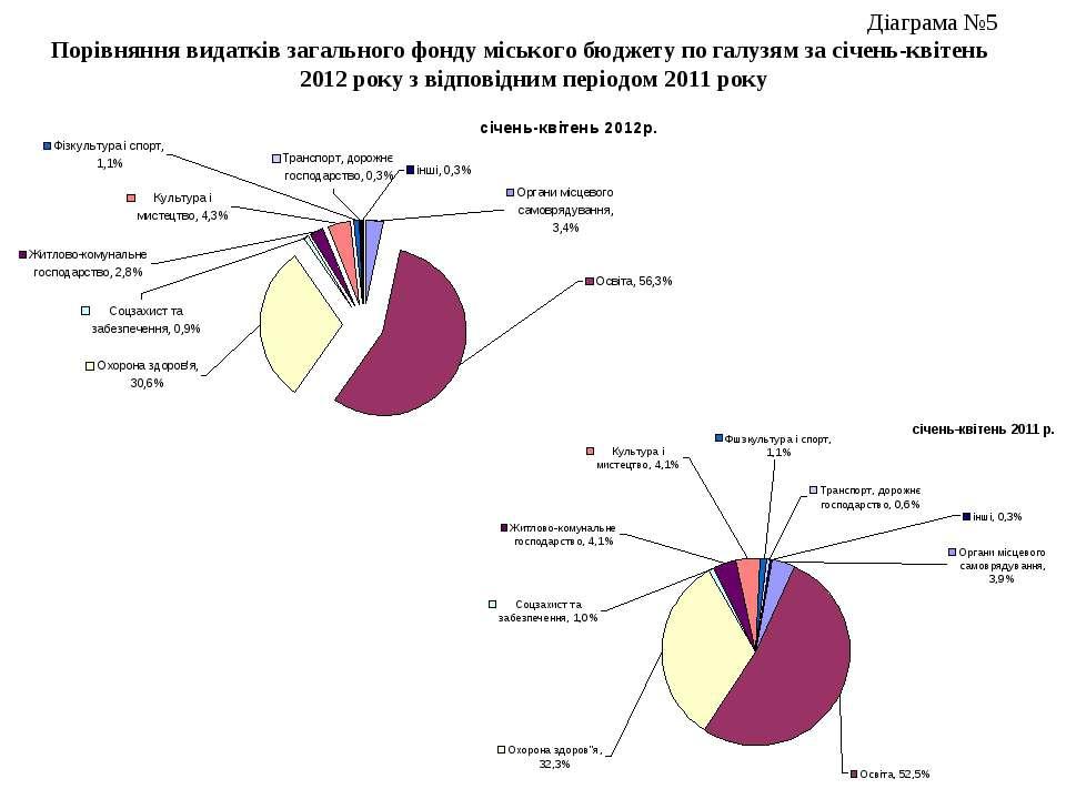 Діаграма №5 Порівняння видатків загального фонду міського бюджету по галузям ...
