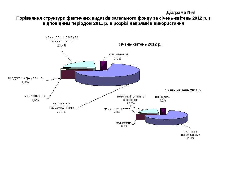 Діаграма №6 Порівняння структури фактичних видатків загального фонду за січен...
