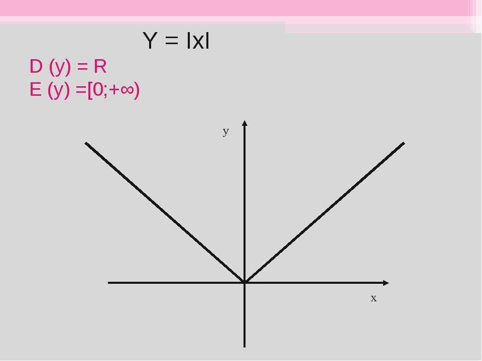 Y = ІхІ D (y) = R E (y) =[0;+∞) у х