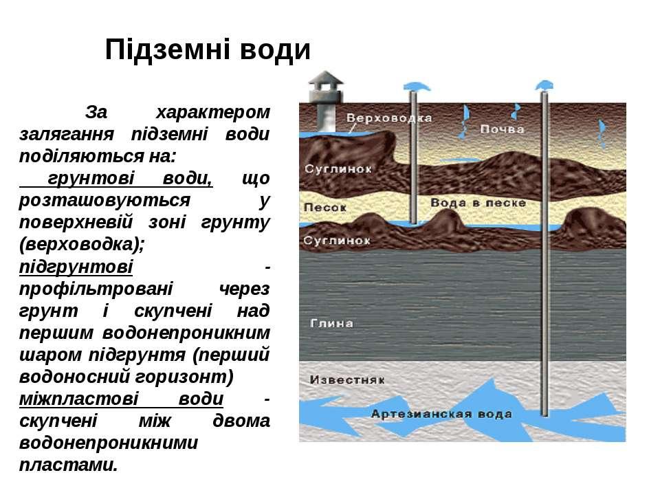 Підземні води За характером залягання підземні води поділяються на: грунтові ...