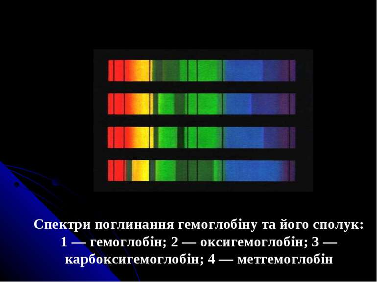 Спектри поглинання гемоглобіну та його сполук: 1 — гемоглобін; 2 — оксигемогл...