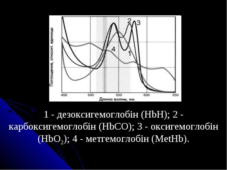 1 - дезоксигемоглобін (HbH); 2 - карбоксигемоглобін (HbCO); 3 - оксигемоглобі...
