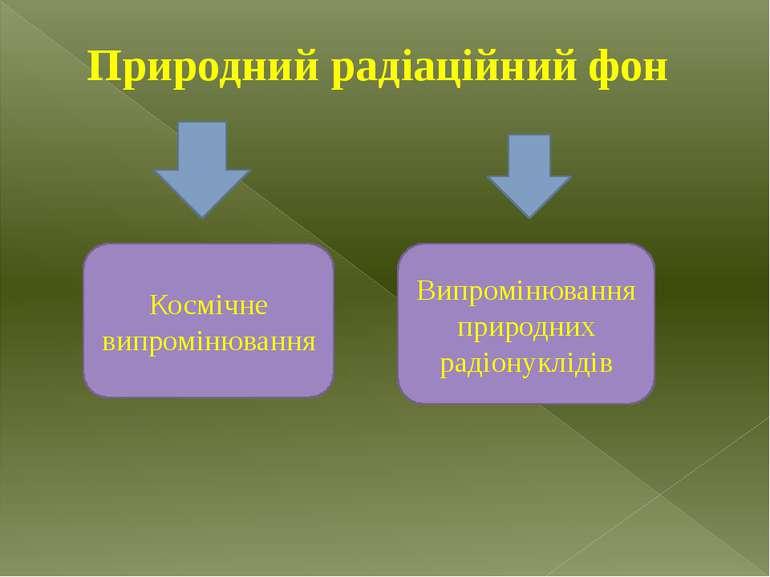 Природний радіаційний фон Космічне випромінювання Випромінювання природних ра...