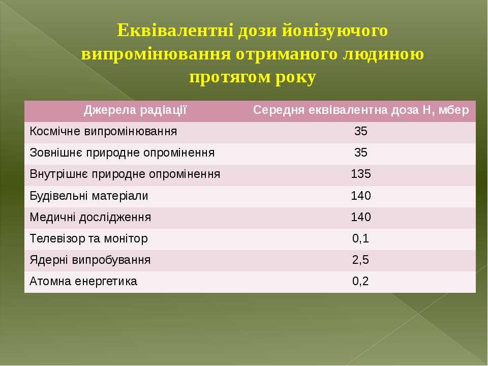 Еквівалентні дози йонізуючого випромінювання отриманого людиною протягом року...