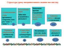 Структура уроку введення нового знання має вигляд Актуалізація знань і фіксац...