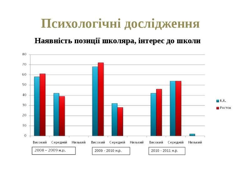Психологічні дослідження Наявність позиції школяра, інтерес до школи 2009 - 2...