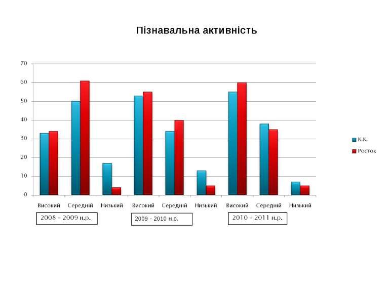 Пізнавальна активність 2009 - 2010 н.р.