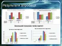 Загальний показник типів пам'яті Результати апробації Створений електронний н...