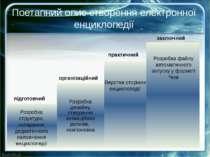 Поетапний опис створення електронної енциклопедії Розробка структури, складан...