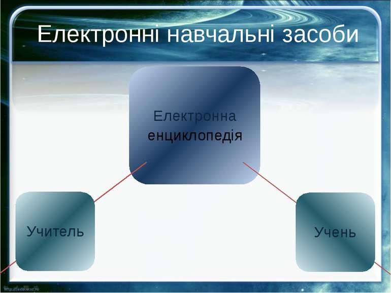 Електронні навчальні засоби Електронна енциклопедія Учитель Учень Електронні ...