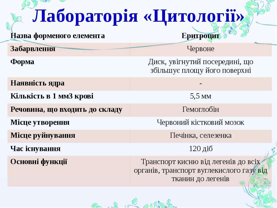 Лабораторія «Цитології» Назва форменого елемента Еритроцит Забарвлення Червон...
