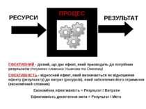 РЕСУРСИ РЕЗУЛЬТАТ ПРОЦЕС ЕФЕКТИВНИЙ - дієвий, що дає ефект, який призводить д...