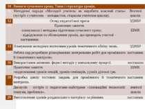 10 Вимоги сучасного уроку. Типи і структура уроків.  11 Методичні поради «Мо...