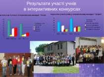 Результати участі учнів в інтерактивних конкурсах
