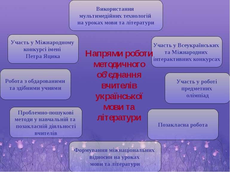 Участь у Міжнародному конкурсі імені Петра Яцика Участь у Всеукраїнських та М...