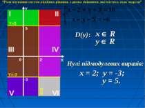 """D(y): x R y R x = 2; y = -3; y = 5. Нулі підмодулевих виразів: """"Розв'язування..."""