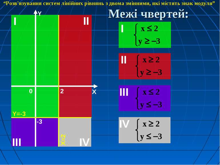 """Межі чвертей: """"Розв'язування систем лінійних рівнянь з двома змінними, які мі..."""