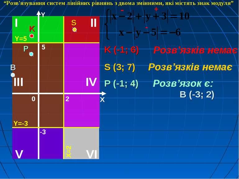 K (-1; 6) Розв'язків немає + - - S (3; 7) Розв'язків немає P (-1; 4) Розв'язо...