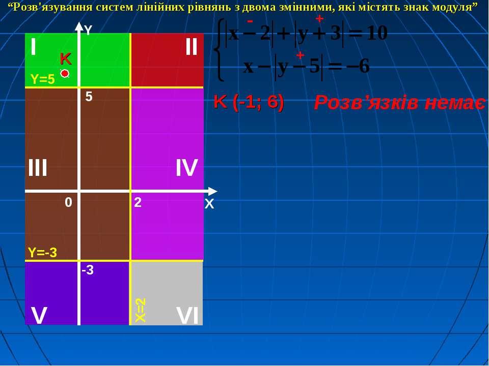 """K (-1; 6) Розв'язків немає + - + """"Розв'язування систем лінійних рівнянь з дво..."""