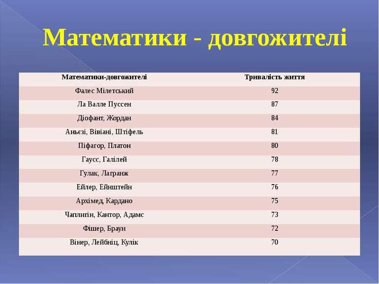Математики - довгожителі Математики-довгожителі Тривалість життя Фалес Мілетс...