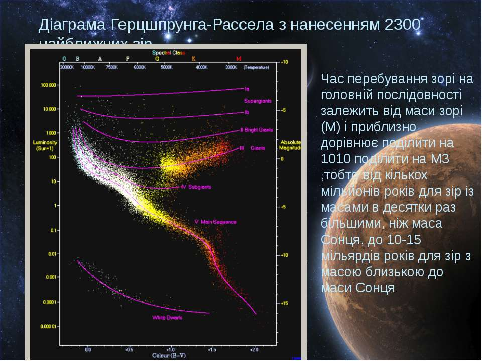 Діаграма Герцшпрунга-Рассела з нанесенням 2300 найближчих зір Час перебування...