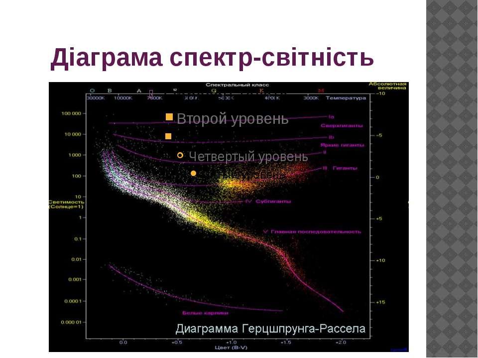 Діаграма спектр-світність