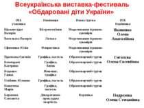 Всеукраїнська виставка-фестиваль «Обдаровані діти України»