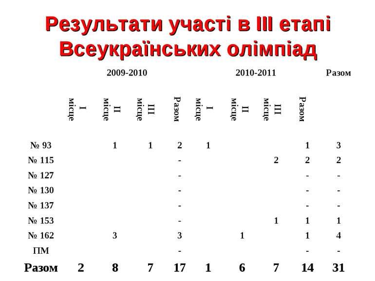 Результати участі в ІІІ етапі Всеукраїнських олімпіад