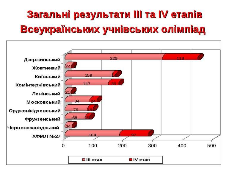 Загальні результати ІІІ та ІV етапів Всеукраїнських учнівських олімпіад