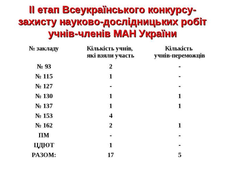 ІІ етап Всеукраїнського конкурсу-захисту науково-дослідницьких робіт учнів-чл...