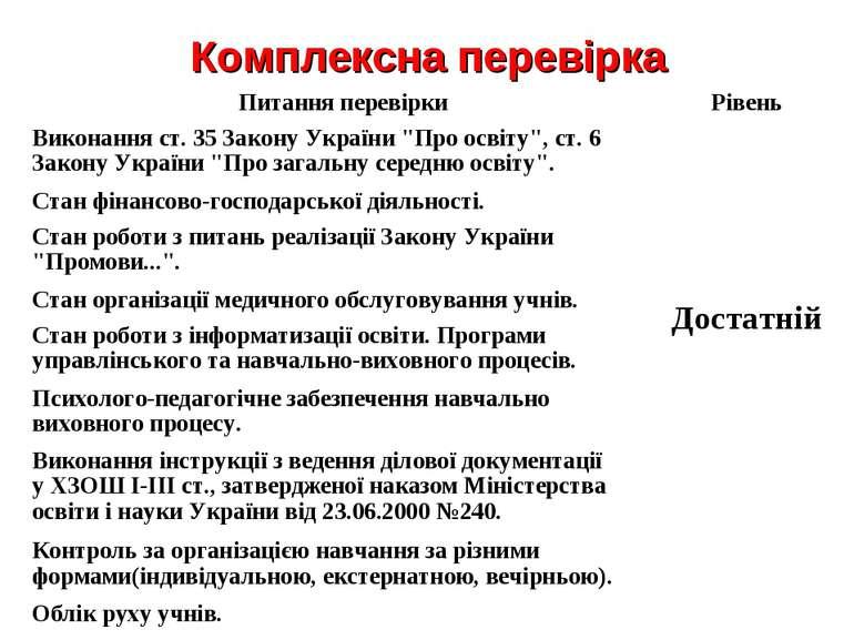 Комплексна перевірка Питання перевірки Рівень Виконання ст. 35 Закону України...