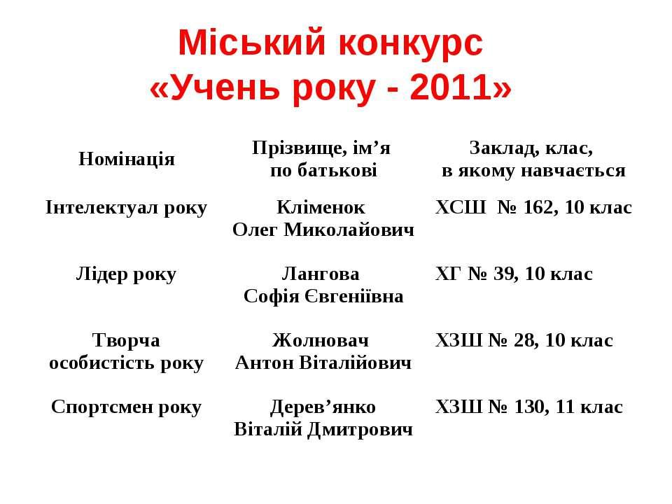 Міський конкурс «Учень року - 2011»
