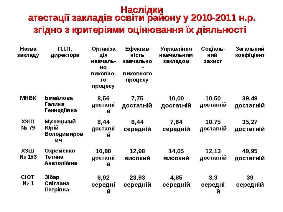 Наслідки атестації закладів освіти району у 2010-2011 н.р. згідно з критеріям...