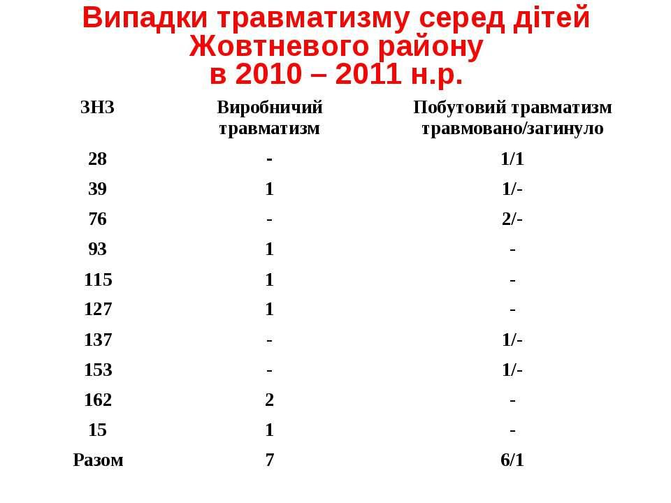Випадки травматизму серед дітей Жовтневого району в 2010 – 2011 н.р.