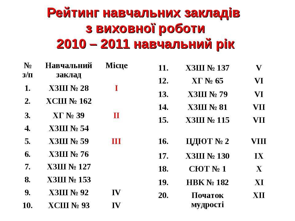 Рейтинг навчальних закладів з виховної роботи 2010 – 2011 навчальний рік № з/...