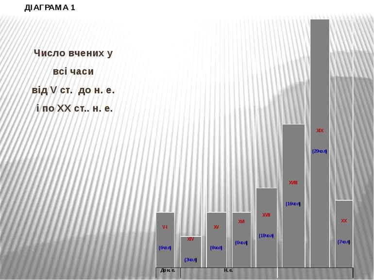 Число вчених у всі часи від V ст. до н. е. і по ХХ ст.. н. е. ДІАГРАМА 1