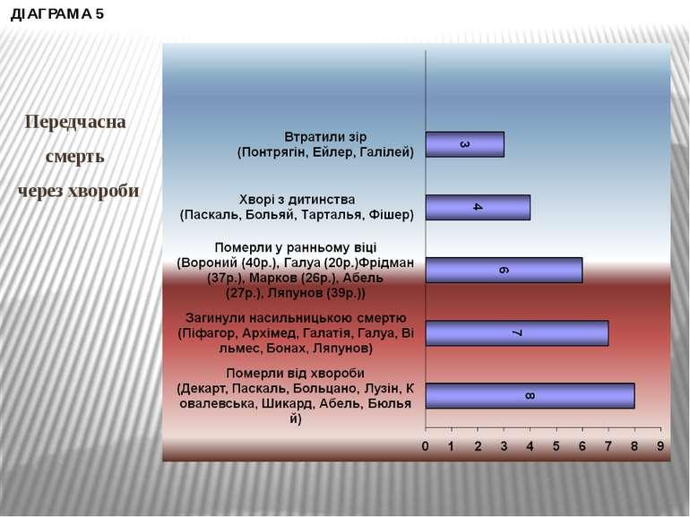 Передчасна смерть через хвороби ДІАГРАМА 5