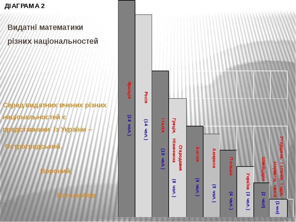 Видатні математики різних національностей Серед видатних вчених різних націон...