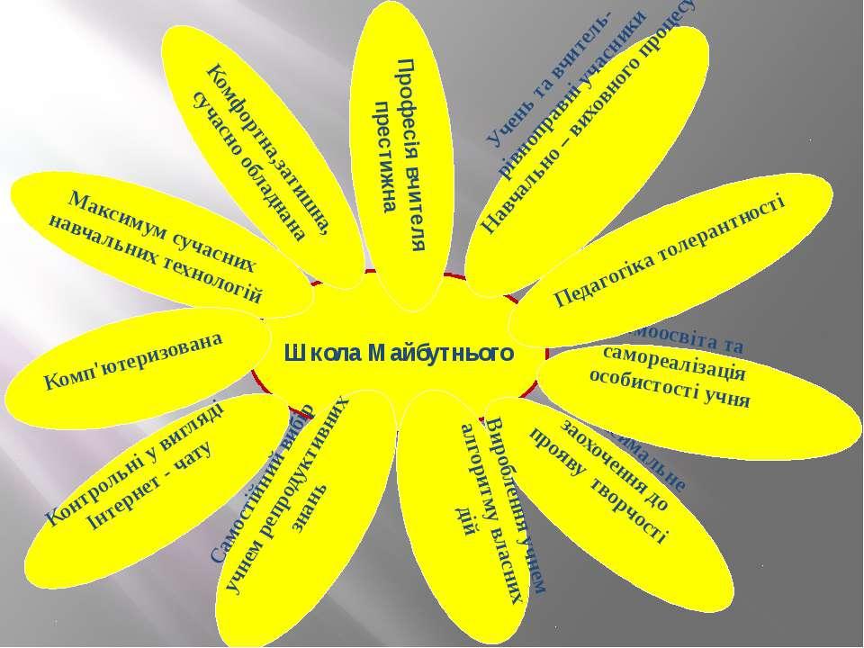Школа Майбутнього Максимум сучасних навчальних технологій Професія вчителя пр...