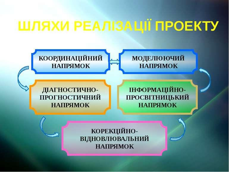 ШЛЯХИ РЕАЛІЗАЦІЇ ПРОЕКТУ ІНФОРМАЦІЙНО-ПРОСВІТНИЦЬКИЙ НАПРЯМОК ДІАГНОСТИЧНО-ПР...